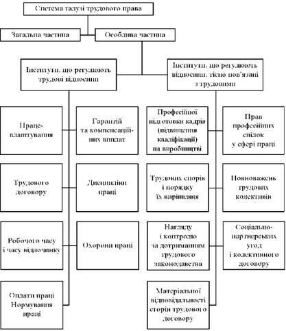 Схемы по трудовому законодательству