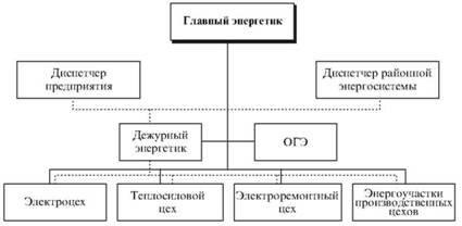 Структура службы главного энергетика служба главного