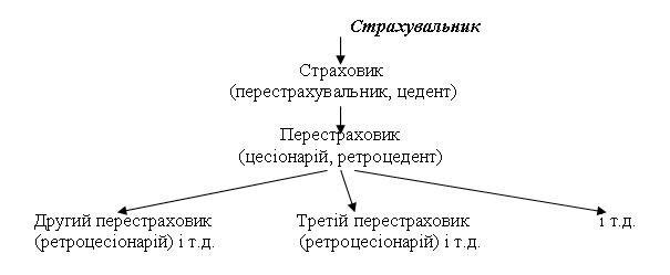 Схема договора перестрахування